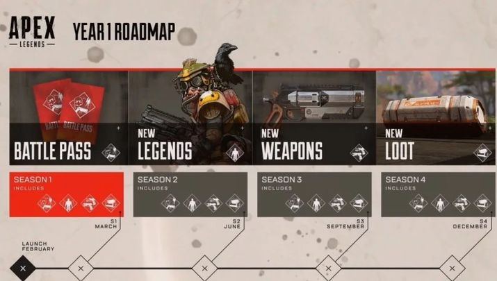 The official Roadmap published by Respawn Entertainment. - 2019-03-07
