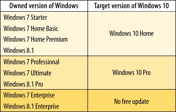 Windows 10, DirectX 12 and Windows Store – everything you need to