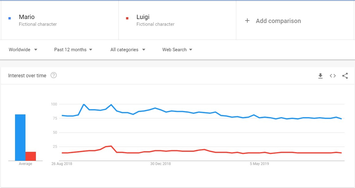 Mario and Luigi in Google search queries. Poor Luigi. - Luigi's Mansion 3 made me realize the tragedy of being the worse brother... - dokument - 2019-08-26