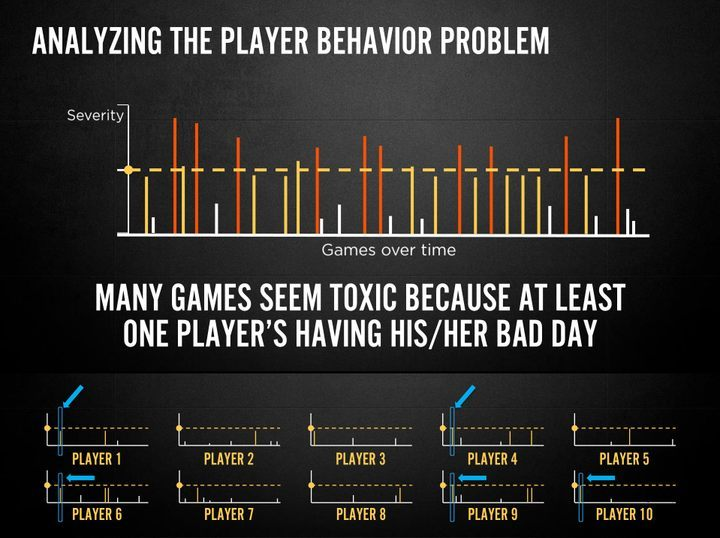 "The charts show ten players classified as ""normal"" and therefore rarely behaving antisocially. However, when all of them are put on one set of axes, it turns out that antisocial behavior will be present in most of the games. - 2019-01-22"