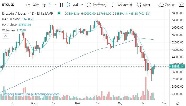 conectare profit bitcoin