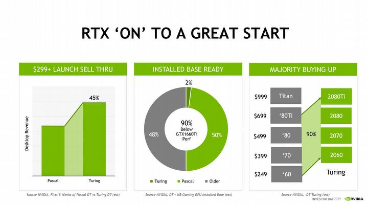 Nvidia: Turing revenues 45% higher than Pascal - picture #2