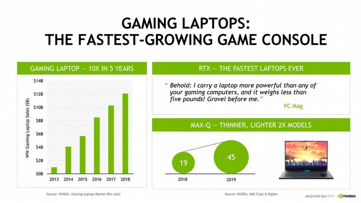 Nvidia: Turing revenues 45% higher than Pascal - picture #3
