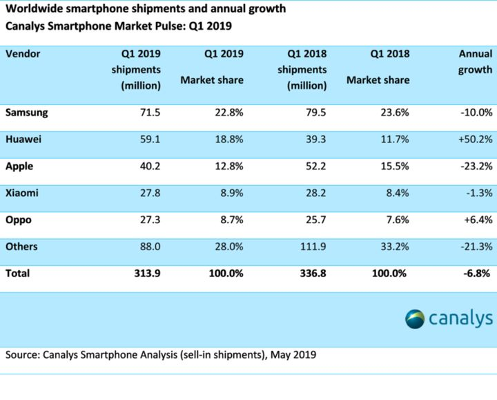 Smartphones Sales Falling – iPhone in Decline - picture #2