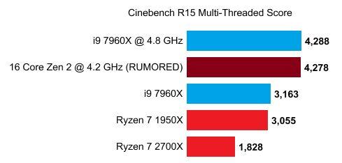 12-Core Ryzen 3000 @5 GHz in Turbo Mode | gamepressure com