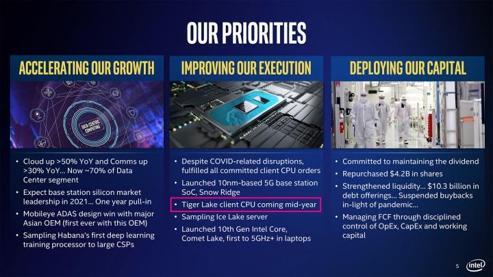 Объявление Intel Tiger Lake.Источник: Intel