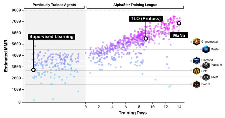 AI AlphaStar from Google crushed pro StarCraft 2 players - picture #2