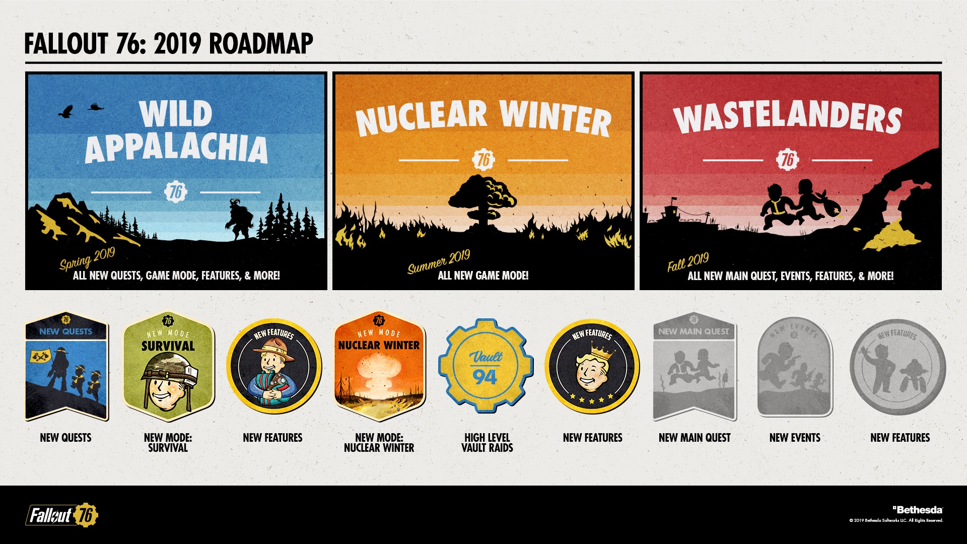 Whats in Store for Fallout 76 - 2019 Roadmap - picture #2