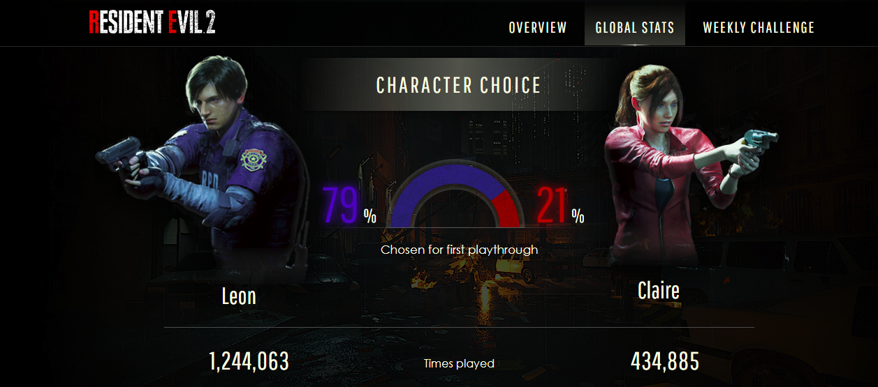 Resident Evil 2 remake played by more than 1.5 million gamers - picture #2