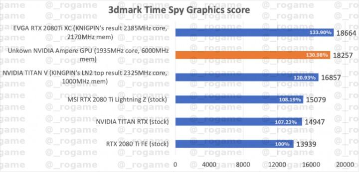 GeForce RTX 3000 - тест производительности Nvidia Ampere