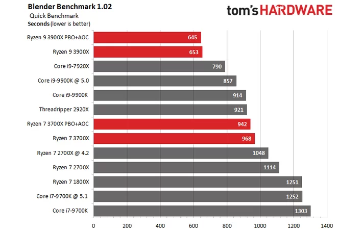 AMD Ryzen 3000 Series CPU Review - Intel Gets Competition