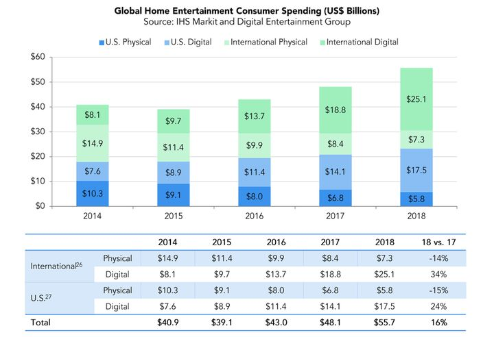 Blu-ray Sales Drop by Half in 5 Years - picture #2