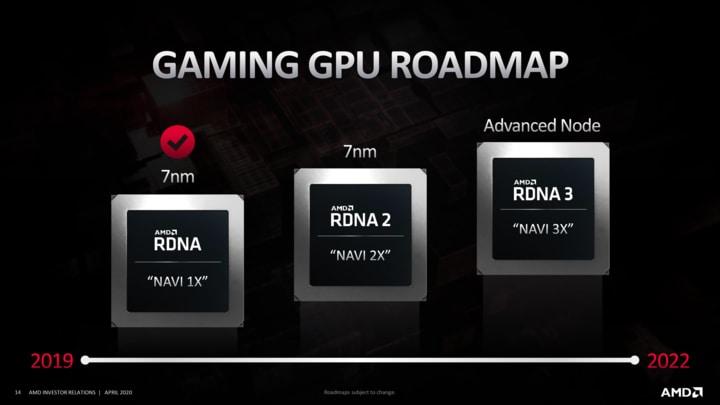 Планы AMD на 2021 год выглядят действительно интересно.