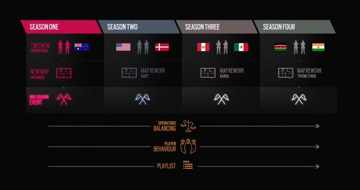 Rainbow Six Siege Year 4 Roadmap - picture #3