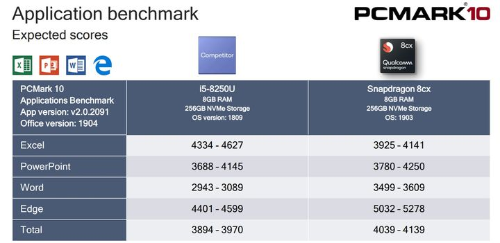 New Snapdragon 8cx Claimed to be Faster Than Intel Core i5 - picture #2