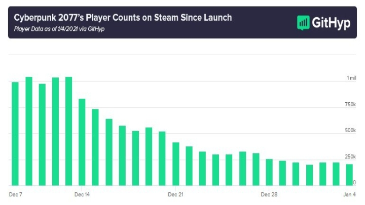Cyberpunk 2077 Lost 80% of Players on Steam - picture #1