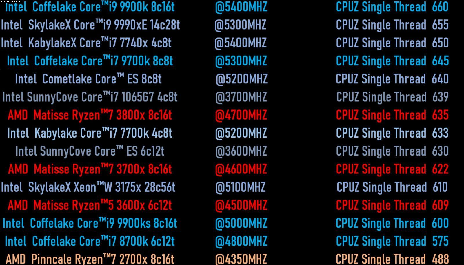 Intel Ice Lake and AMD Ryzen 3000 CPUs in CPU-Z benchmark