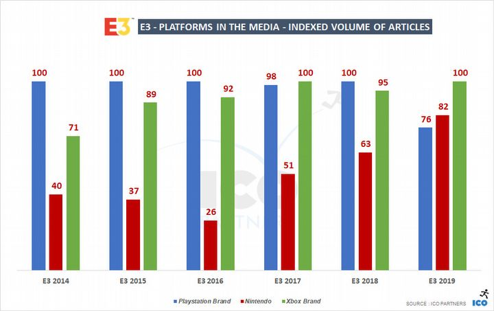 Xbox and Cyberpunk 2077 are the Hottest Topics of E3 2019 - picture #2