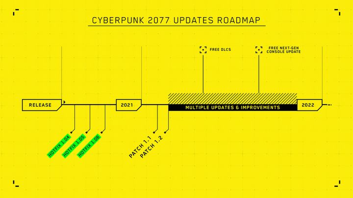 Iwinski Apologizes for Cyberpunk 2077s Condition; Next-gen Versions Delayed - picture #1